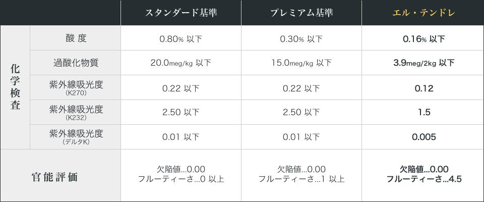 テンドレ品質評価表(オリーブオイル化学検査・官能評価)